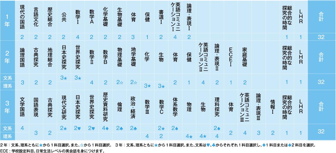 特進コースの教育課程表